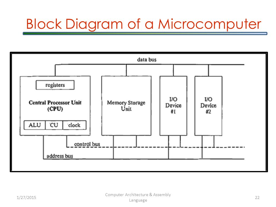 Block Diagram of a Microcomputer 1/27/2015 Computer Architecture & Assembly Language 22