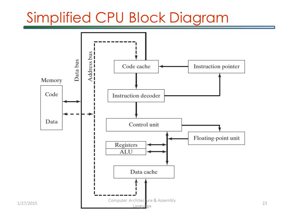 Simplified CPU Block Diagram 1/27/2015 Computer Architecture & Assembly Language 23