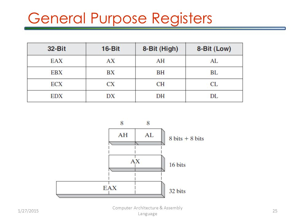 General Purpose Registers 1/27/2015 Computer Architecture & Assembly Language 25