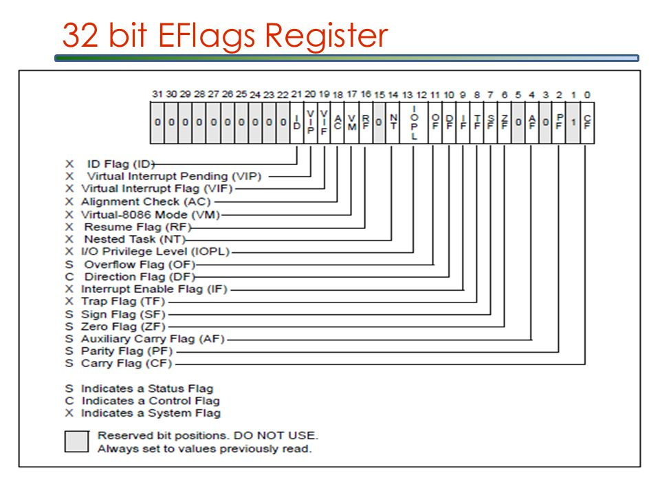 32 bit EFlags Register