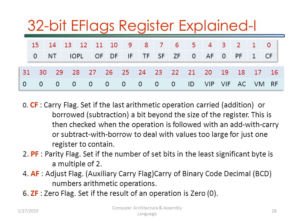 32-bit EFlags Register Explained-I 0. CF : Carry Flag.