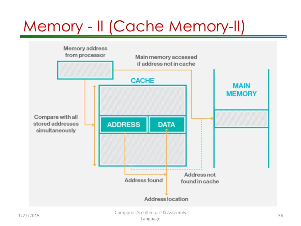 Memory - II (Cache Memory-II) 1/27/2015 Computer Architecture & Assembly Language 36