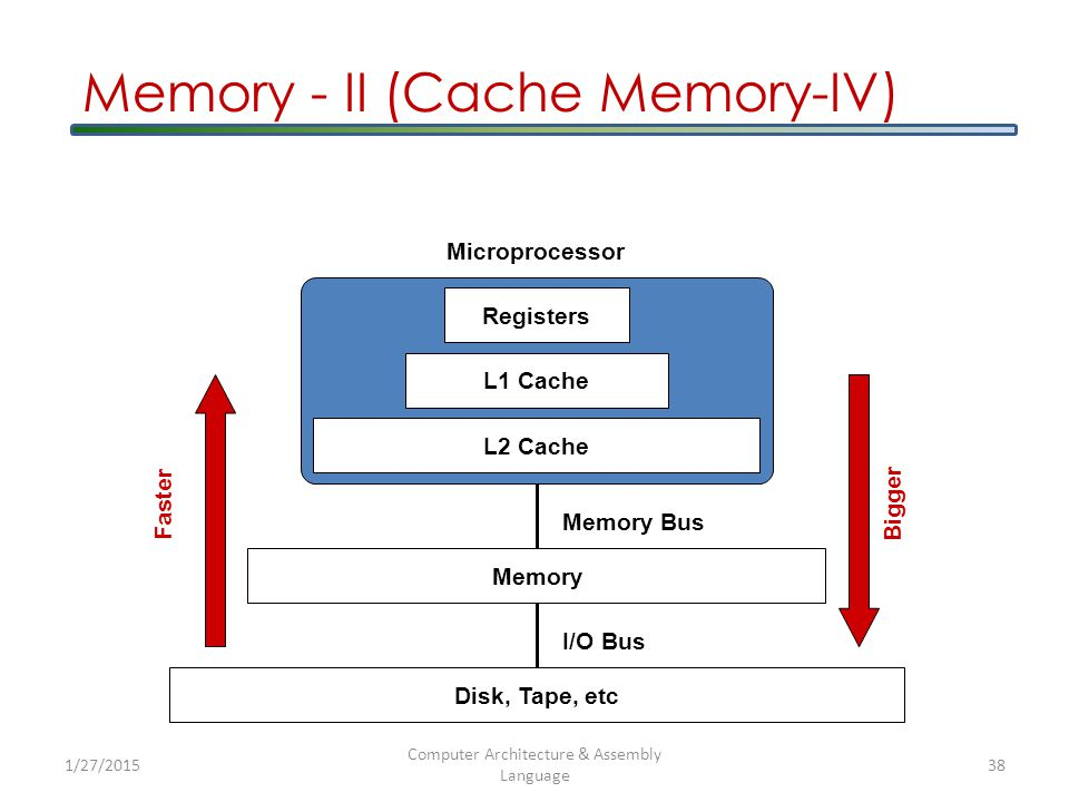 Microprocessor Registers L1 Cache L2 Cache Memory Disk, Tape, etc Memory Bus I/O Bus Faster Bigger Memory - II (Cache Memory-IV) 1/27/2015 Computer Architecture & Assembly Language 38
