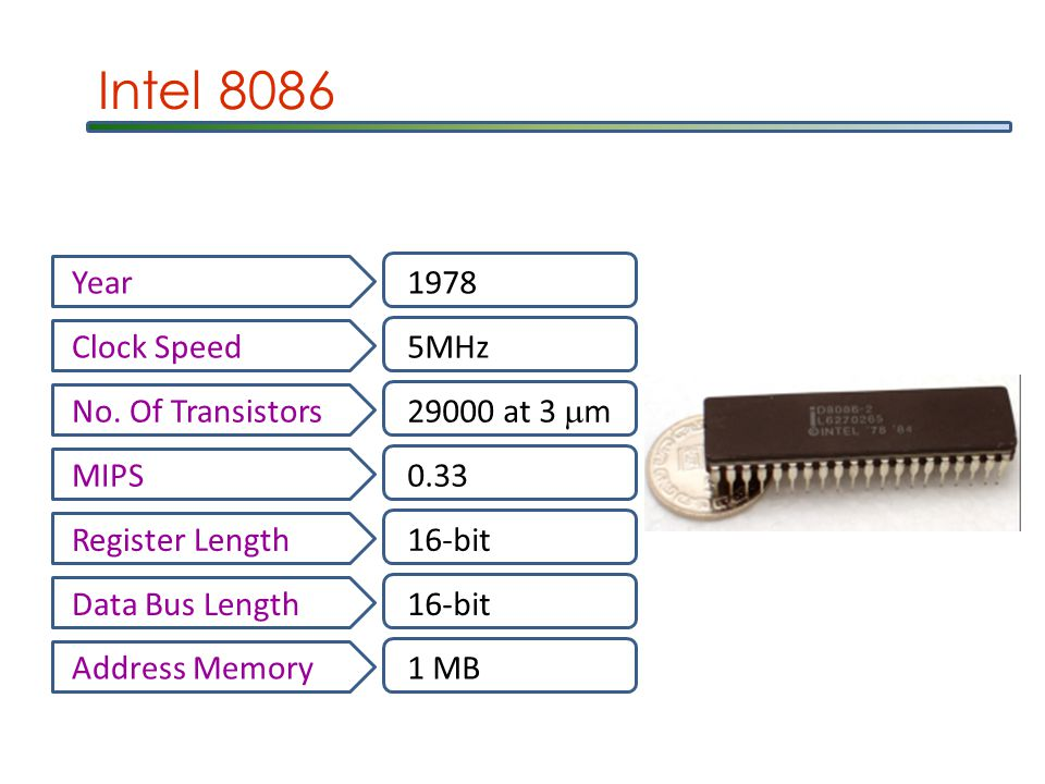 Intel 8086 Year1978 Clock Speed5MHz No.