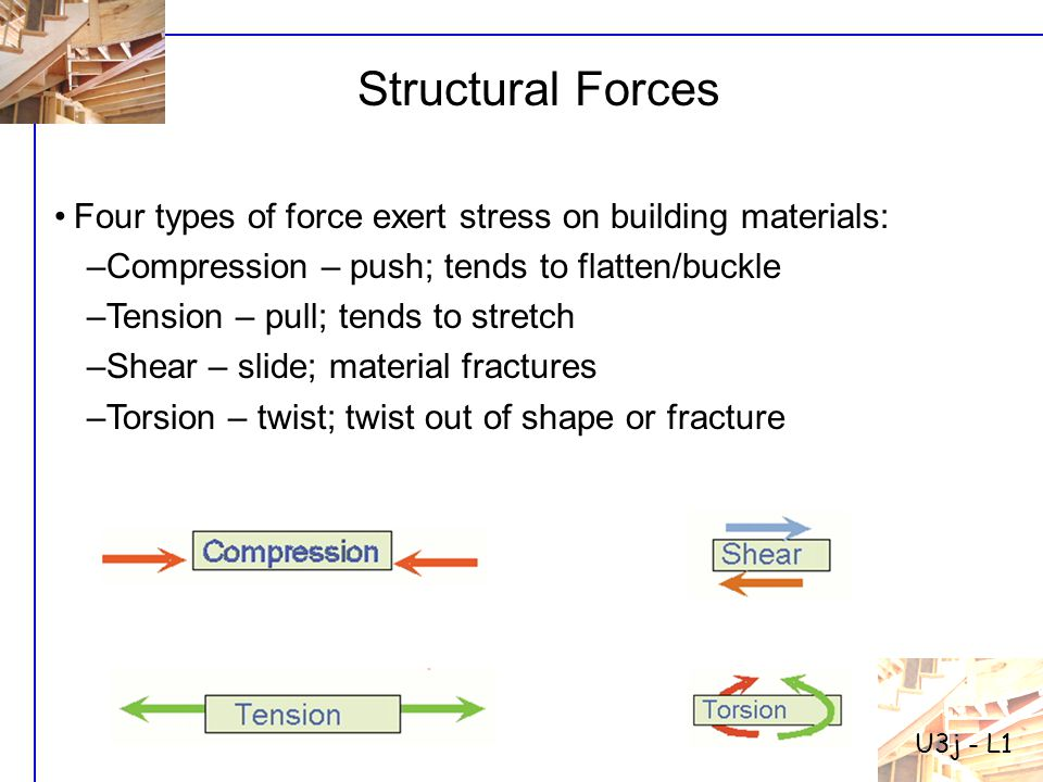 Structural Forces Four types of force exert stress on building materials: –Compression – push; tends to flatten/buckle –Tension – pull; tends to stretch –Shear – slide; material fractures –Torsion – twist; twist out of shape or fracture U3j - L1