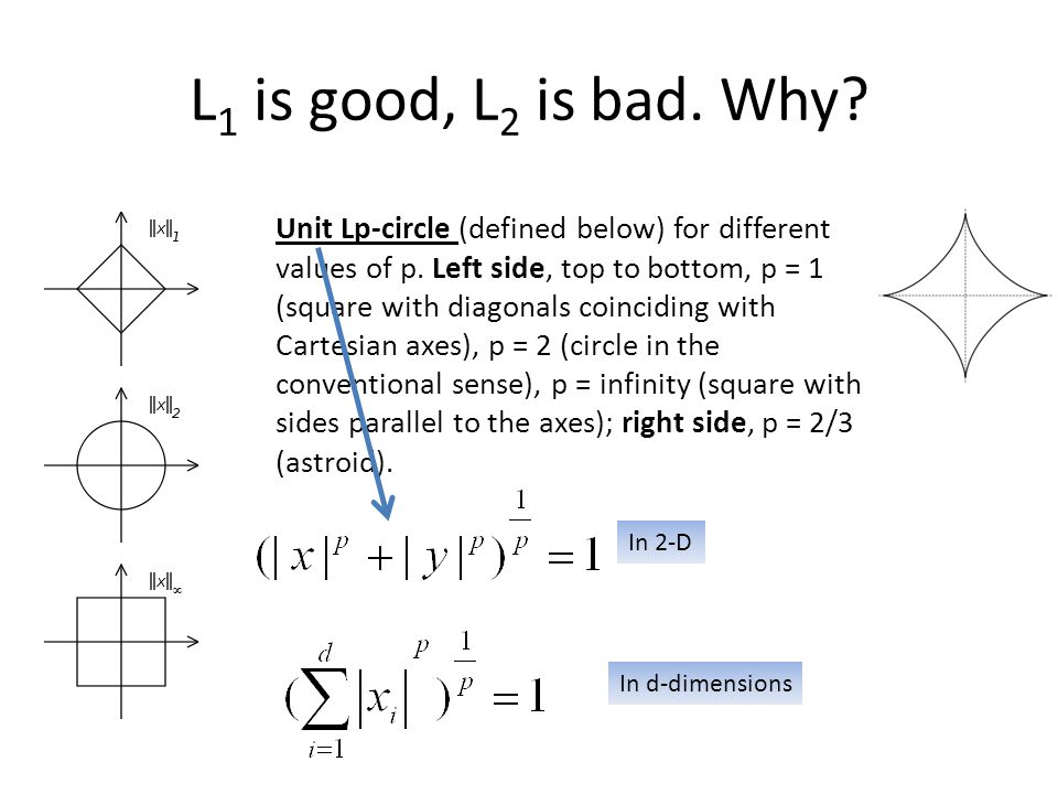 L 1 is good, L 2 is bad. Why? Unit Lp-circle (defined below) for different values of p. Left side, top to bottom, p = 1 (square with diagonals coincid