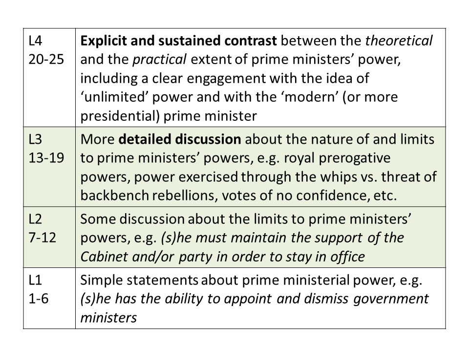 L4 20-25 Explicit and sustained contrast between the theoretical and the practical extent of prime ministers' power, including a clear engagement with