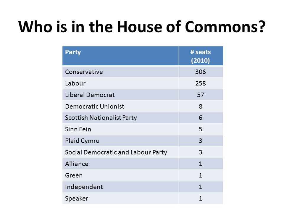 Who is in the House of Commons? Party# seats (2010) Conservative306 Labour258 Liberal Democrat57 Democratic Unionist8 Scottish Nationalist Party6 Sinn