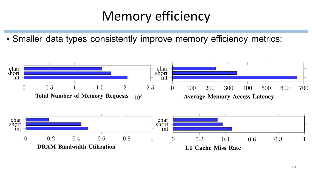 Memory efficiency Smaller data types consistently improve memory efficiency metrics: 10