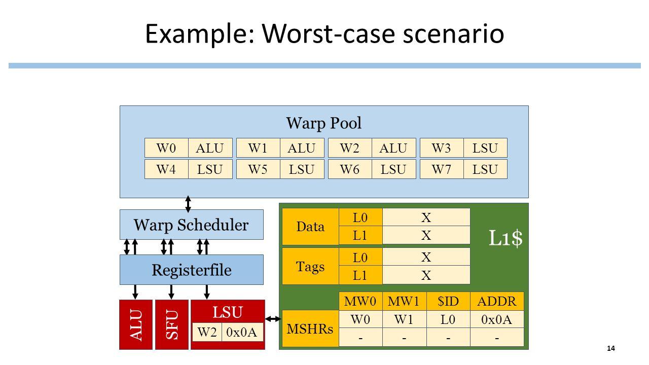 Example: Worst-case scenario Warp Pool Warp Scheduler L1$ Data Tags MSHRs X X X X W0 - MW0 W1 - MW1 L0 - $ID 0x0A - ADDR ALUSFU LSU Registerfile L0 L1 L0 L1 W20x0A W0ALUW1ALUW2ALUW3LSU W4LSUW5LSUW6LSUW7LSU 14