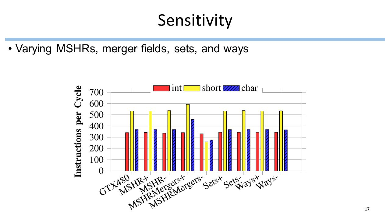 Sensitivity Varying MSHRs, merger fields, sets, and ways 17