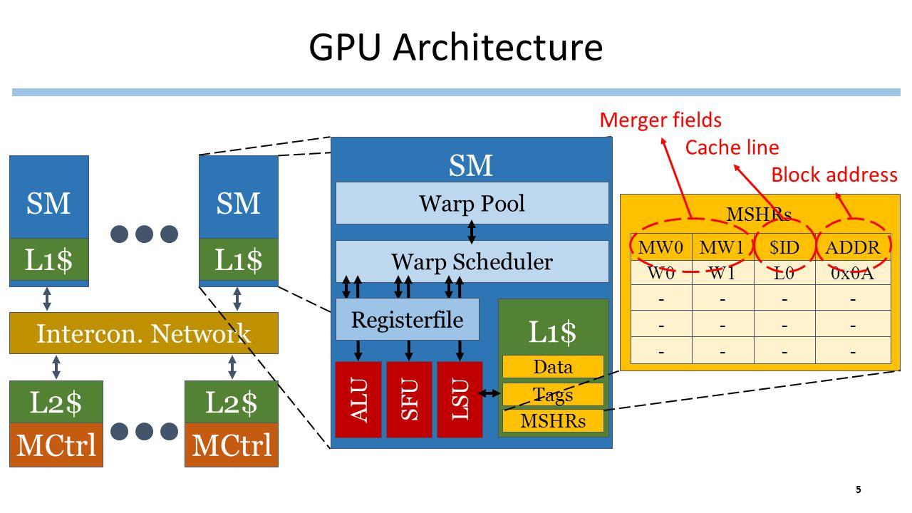Intercon. Network L2$ GPU Architecture SM L1$ L2$ MCtrl SM L1$ SM Warp Pool Warp Scheduler ALUSFULSU L1$ Data Tags MSHRs Registerfile MSHRs W0 - MW0 W