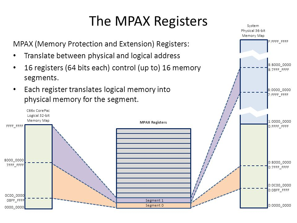 The MPAX Registers MPAX (Memory Protection and Extension) Registers: Translate between physical and logical address 16 registers (64 bits each) contro