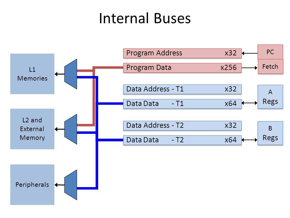 Internal Buses PC Program Addressx32 Program Data x256 A Regs A Regs B Regs B Regs Data Address - T1 x32 Data Data - T1 x64 Data Address - T2x32 Data Data - T2 x64 L1 Memories L2 and External Memory Peripherals Fetch