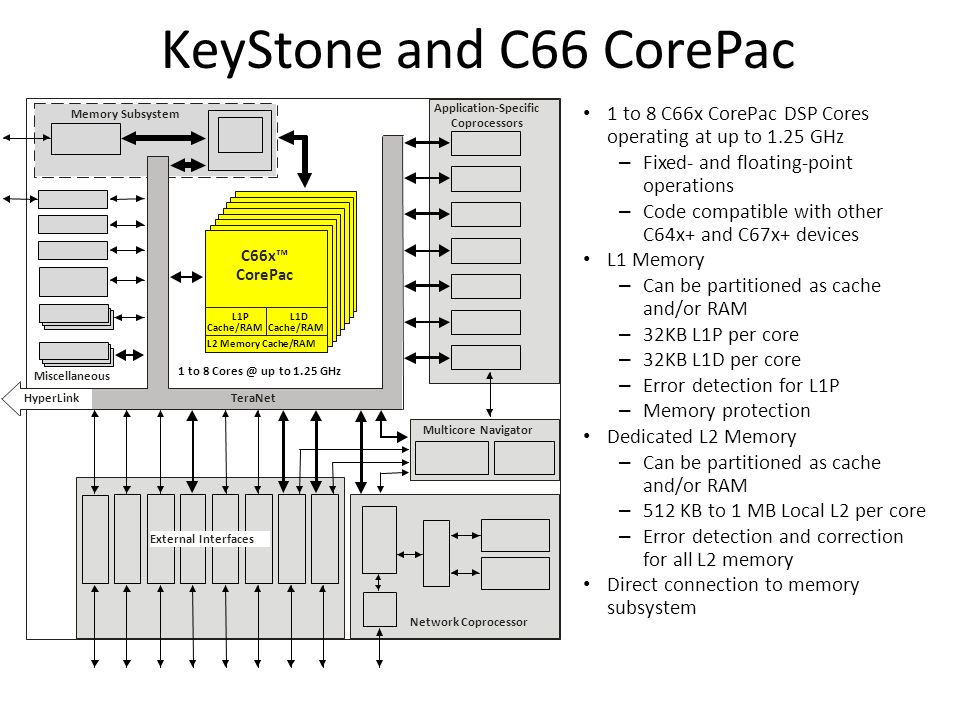 KeyStone and C66 CorePac 1 to 8 C66x CorePac DSP Cores operating at up to 1.25 GHz – Fixed- and floating-point operations – Code compatible with other