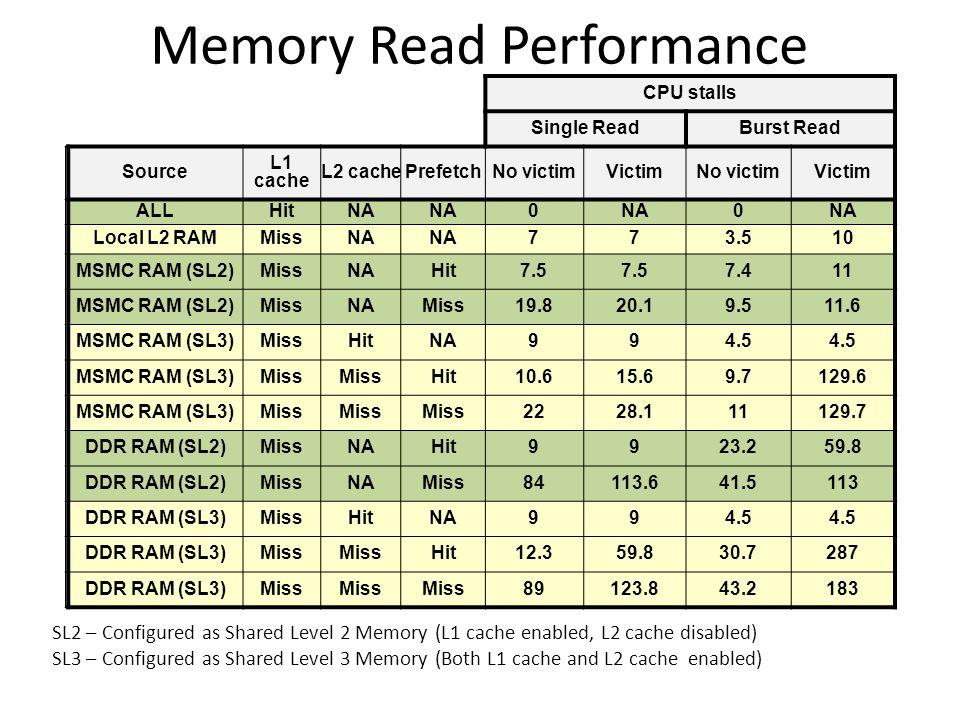 Memory Read Performance CPU stalls Single ReadBurst Read Source L1 cache L2 cachePrefetchNo victimVictimNo victimVictim ALLHitNA 0 0 Local L2 RAMMissNA 773.510 MSMC RAM (SL2)MissNAHit7.5 7.411 MSMC RAM (SL2)MissNAMiss19.820.19.511.6 MSMC RAM (SL3)MissHitNA994.5 MSMC RAM (SL3)Miss Hit10.615.69.7129.6 MSMC RAM (SL3)Miss 2228.111129.7 DDR RAM (SL2)MissNAHit9923.259.8 DDR RAM (SL2)MissNAMiss84113.641.5113 DDR RAM (SL3)MissHitNA994.5 DDR RAM (SL3)Miss Hit12.359.830.7287 DDR RAM (SL3)Miss 89123.843.2183 SL2 – Configured as Shared Level 2 Memory (L1 cache enabled, L2 cache disabled) SL3 – Configured as Shared Level 3 Memory (Both L1 cache and L2 cache enabled)