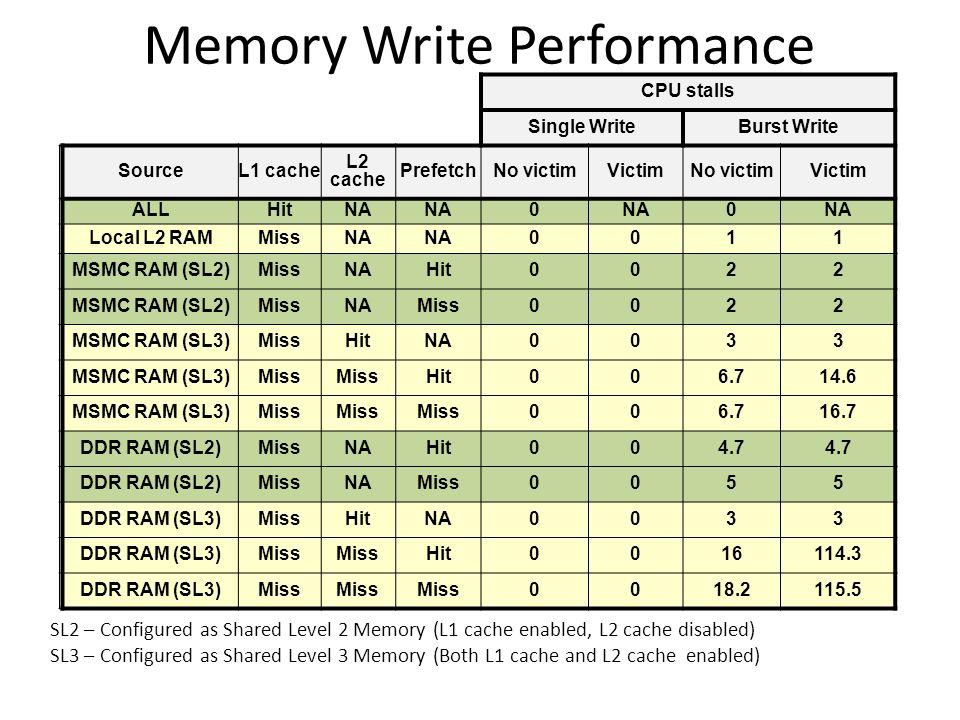 Memory Write Performance CPU stalls Single WriteBurst Write SourceL1 cache L2 cache PrefetchNo victimVictimNo victimVictim ALLHitNA 0 0 Local L2 RAMMissNA 0011 MSMC RAM (SL2)MissNAHit0022 MSMC RAM (SL2)MissNAMiss0022 MSMC RAM (SL3)MissHitNA0033 MSMC RAM (SL3)Miss Hit006.714.6 MSMC RAM (SL3)Miss 006.716.7 DDR RAM (SL2)MissNAHit004.7 DDR RAM (SL2)MissNAMiss0055 DDR RAM (SL3)MissHitNA0033 DDR RAM (SL3)Miss Hit0016114.3 DDR RAM (SL3)Miss 0018.2115.5 SL2 – Configured as Shared Level 2 Memory (L1 cache enabled, L2 cache disabled) SL3 – Configured as Shared Level 3 Memory (Both L1 cache and L2 cache enabled)