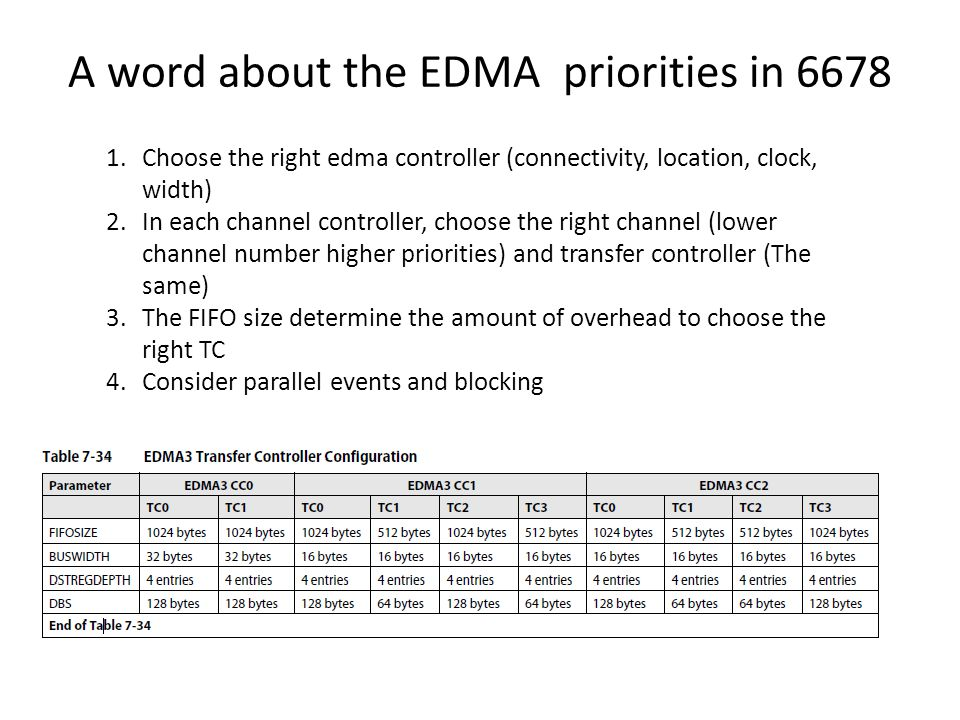 A word about the EDMA priorities in 6678 1.Choose the right edma controller (connectivity, location, clock, width) 2.In each channel controller, choos