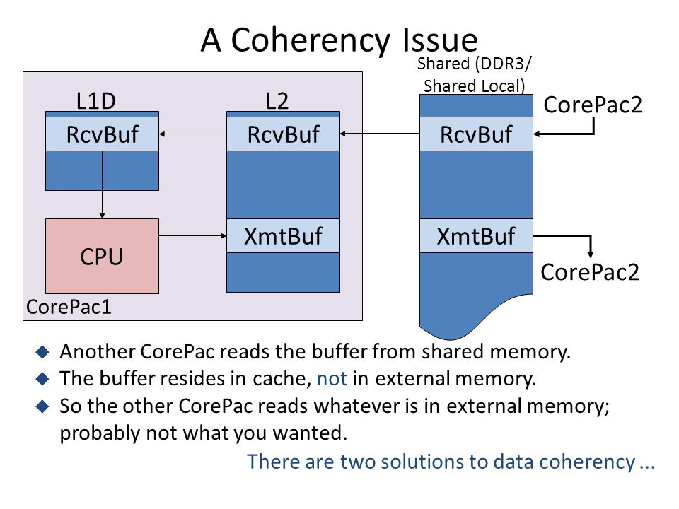 A Coherency Issue CPU L2 RcvBuf L1D RcvBuf XmtBuf CorePac2  Another CorePac reads the buffer from shared memory.