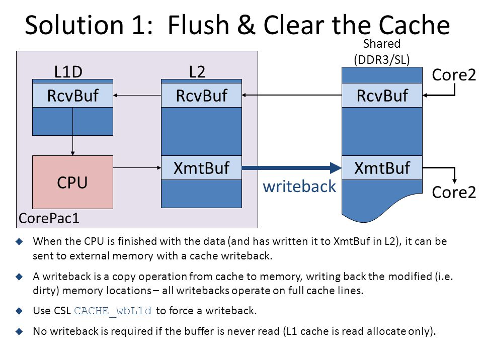 Solution 1: Flush & Clear the Cache CPU L2L1D RcvBuf XmtBuf RcvBuf XmtBuf  When the CPU is finished with the data (and has written it to XmtBuf in L2