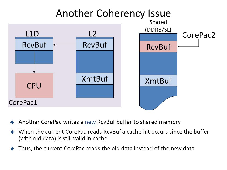 Another Coherency Issue CPU L2 Shared (DDR3/SL) L1D RcvBuf XmtBuf RcvBuf XmtBuf CorePac2  Another CorePac writes a new RcvBuf buffer to shared memory  When the current CorePac reads RcvBuf a cache hit occurs since the buffer (with old data) is still valid in cache  Thus, the current CorePac reads the old data instead of the new data CorePac1