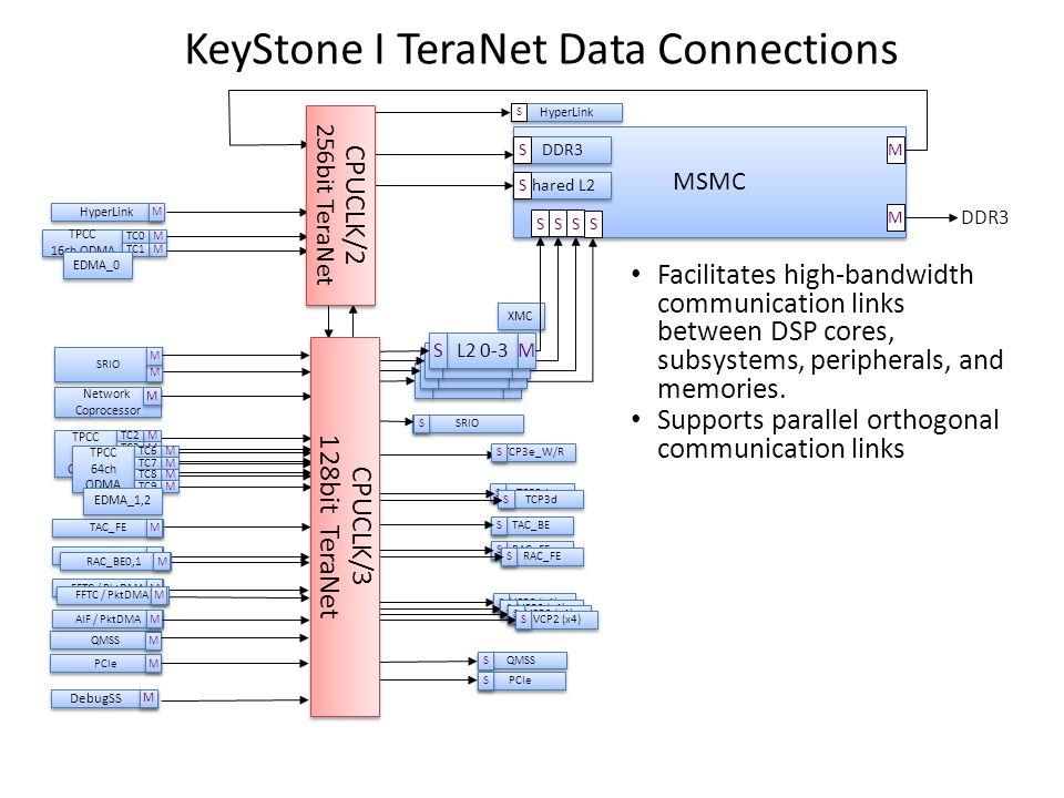 QMSS KeyStone I TeraNet Data Connections MSMC DDR3 Shared L2 S S Core S S PCIe S S TAC_BE S S SRIO PCIe QMSS M M M M M M TPCC 16ch QDMA TPCC 16ch QDMA