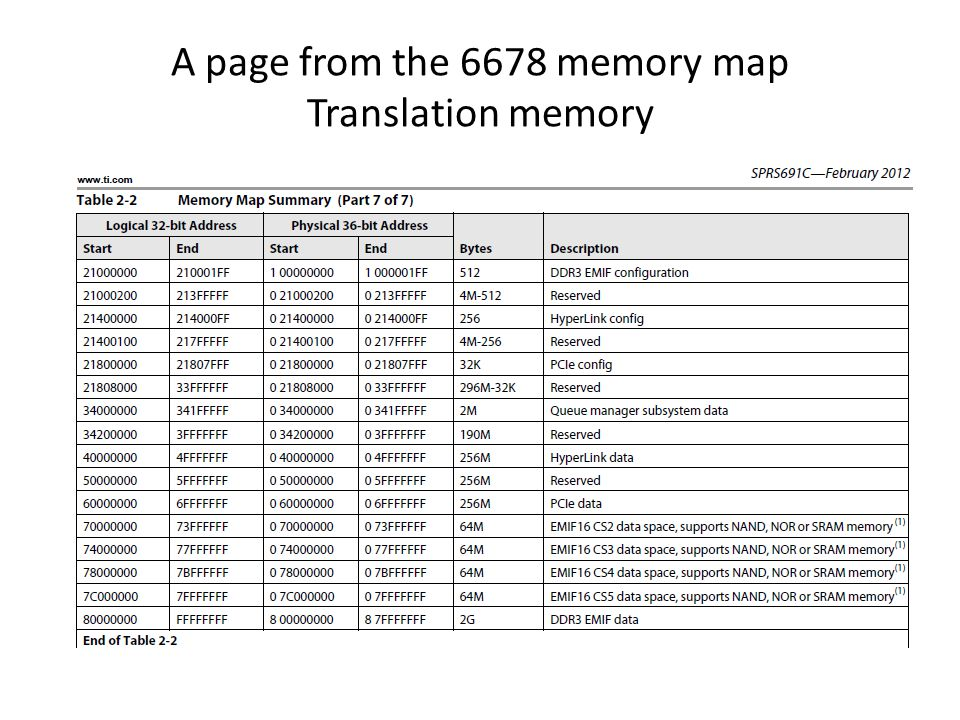 A page from the 6678 memory map Translation memory