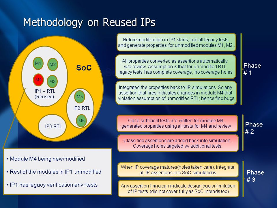 Methodology on Reused IPs SoC M1 M4 IP1 – RTL (Reused) M2 M3 IP2-RTL IP3-RTL M5 M6 Module M4 being new/modified Rest of the modules in IP1 unmodified