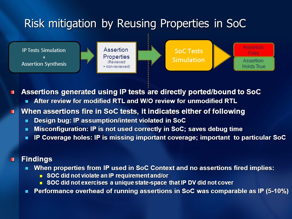 Risk mitigation by Reusing Properties in SoC Assertions generated using IP tests are directly ported/bound to SoC After review for modified RTL and W/