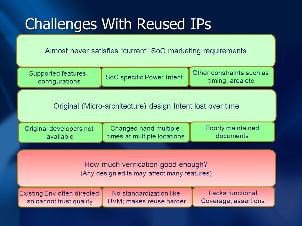 "Challenges With Reused IPs Almost never satisfies ""current"" SoC marketing requirements Supported features, configurations SoC specific Power Intent Ot"