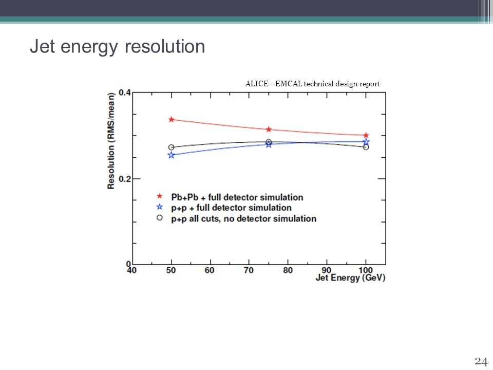 Jet energy resolution 24 ALICE –EMCAL technical design report