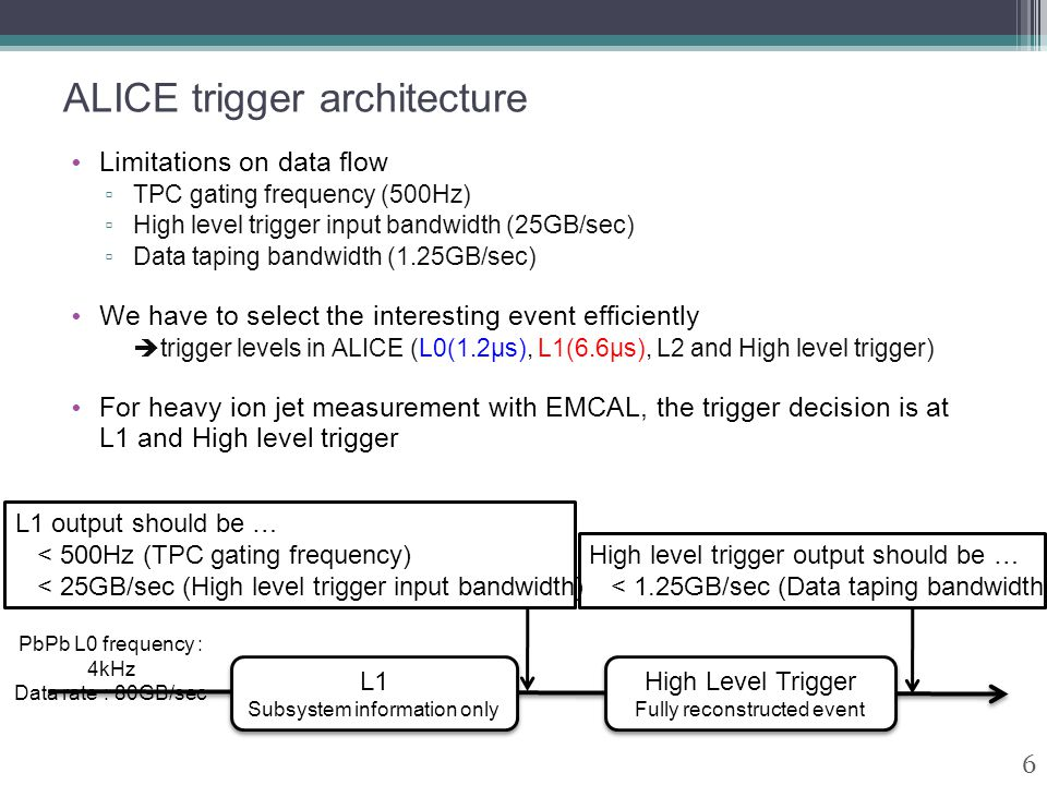 ALICE trigger architecture Limitations on data flow ▫ TPC gating frequency (500Hz) ▫ High level trigger input bandwidth (25GB/sec) ▫ Data taping bandw