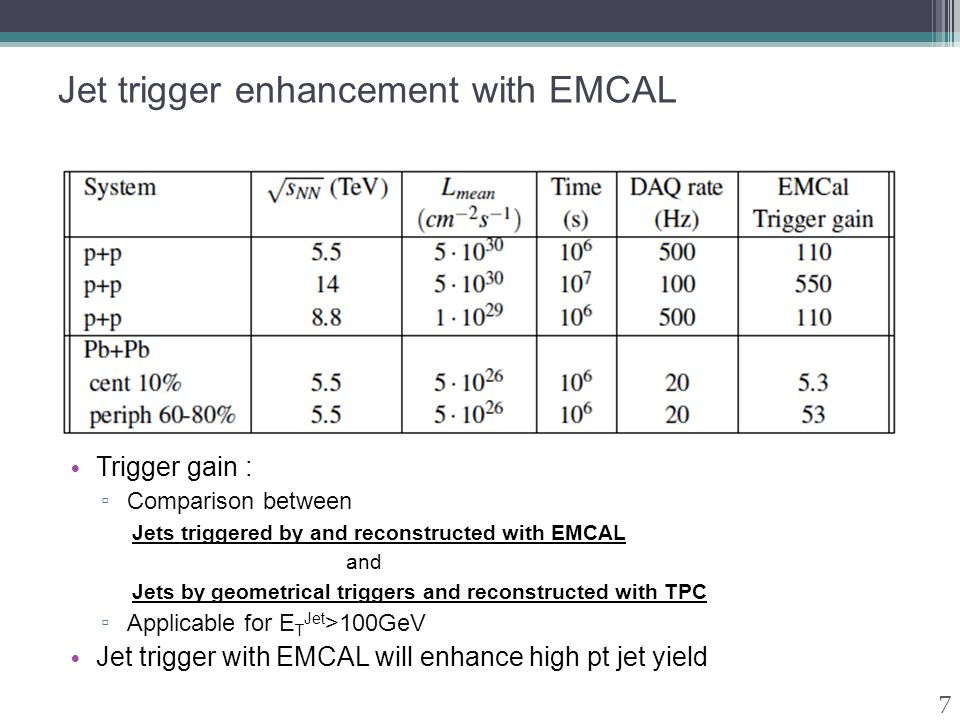 Jet trigger enhancement with EMCAL Trigger gain : ▫ Comparison between Jets triggered by and reconstructed with EMCAL and Jets by geometrical triggers and reconstructed with TPC ▫ Applicable for E T Jet >100GeV Jet trigger with EMCAL will enhance high pt jet yield 7