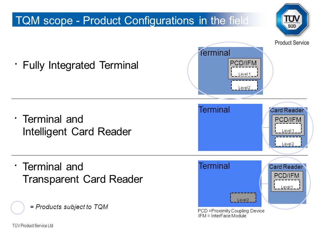 TÜV Product Service Ltd TQM process - TQM is not required for –Terminals not subject to TIP, (Terminal Integration Process) –End-of-life products (no longer being manufactured)