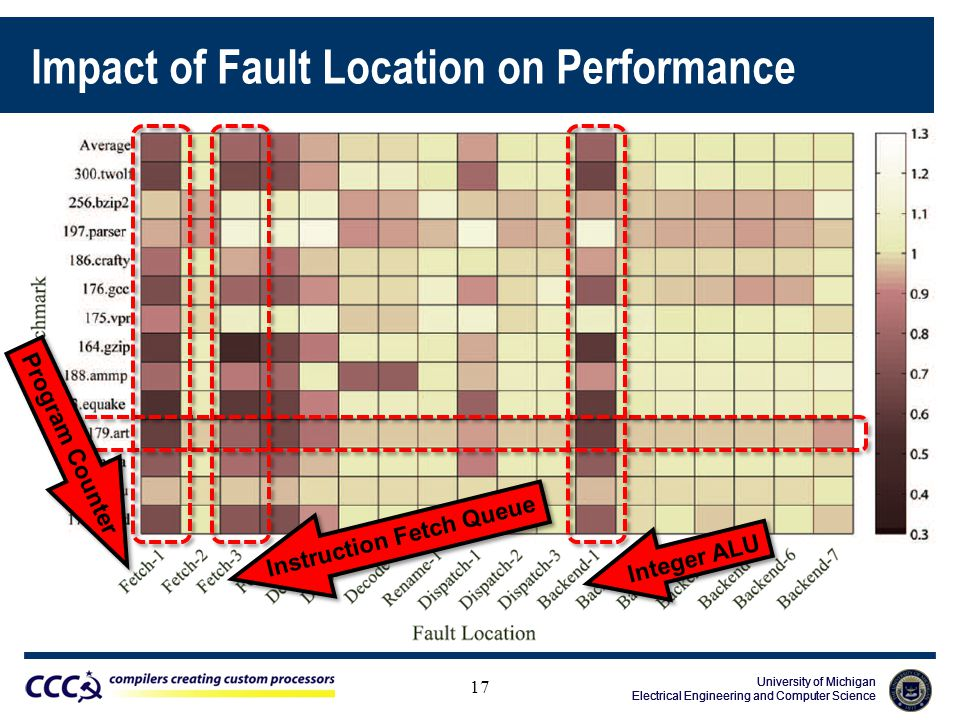 University of Michigan Electrical Engineering and Computer Science University of Michigan Electrical Engineering and Computer Science University of Michigan Electrical Engineering and Computer Science Impact of Fault Location on Performance 17 Program Counter Instruction Fetch Queue Integer ALU