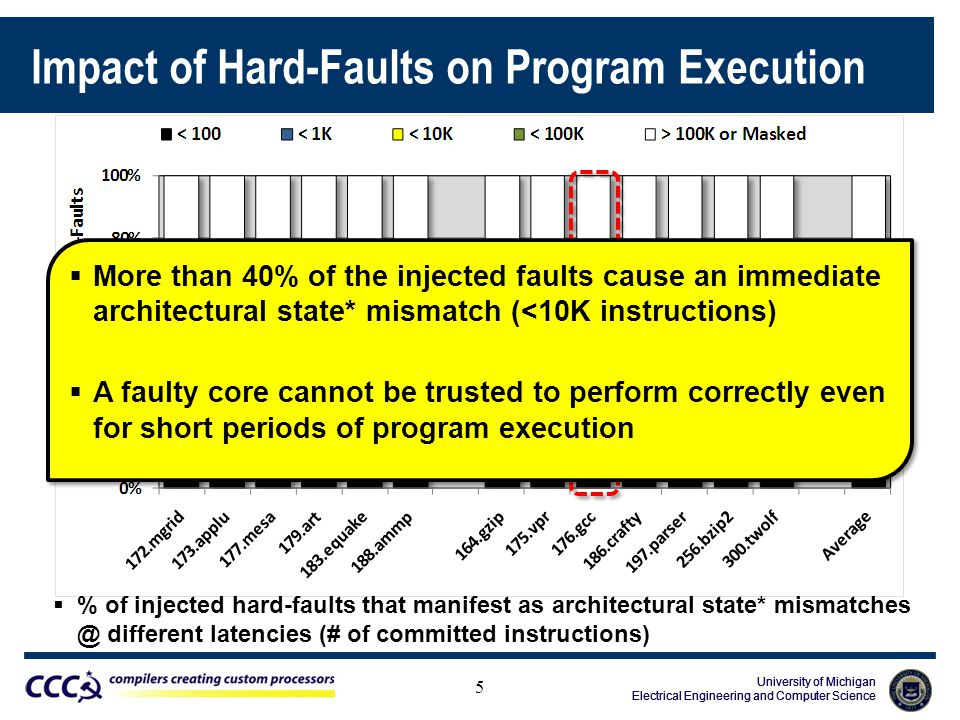 University of Michigan Electrical Engineering and Computer Science University of Michigan Electrical Engineering and Computer Science University of Michigan Electrical Engineering and Computer Science Impact of Hard-Faults on Program Execution 5  % of injected hard-faults that manifest as architectural state* mismatches @ different latencies (# of committed instructions)  More than 40% of the injected faults cause an immediate architectural state* mismatch (<10K instructions)  A faulty core cannot be trusted to perform correctly even for short periods of program execution  More than 40% of the injected faults cause an immediate architectural state* mismatch (<10K instructions)  A faulty core cannot be trusted to perform correctly even for short periods of program execution