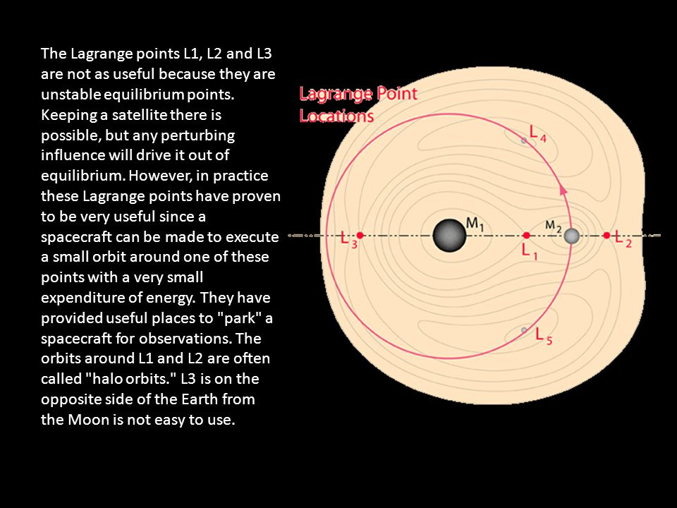 The Lagrange points L1, L2 and L3 are not as useful because they are unstable equilibrium points.