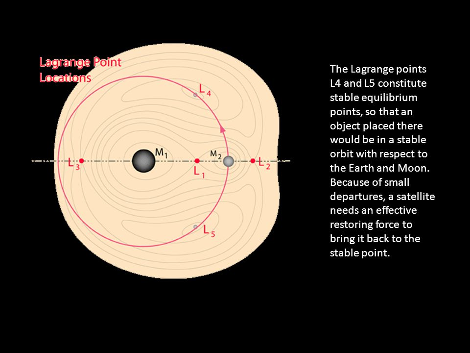 The Lagrange points L4 and L5 constitute stable equilibrium points, so that an object placed there would be in a stable orbit with respect to the Earth and Moon.