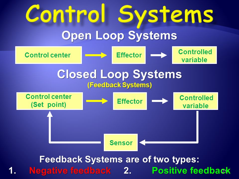 Open Loop Systems Closed Loop Systems (Feedback Systems) Control center (Set point) Effector Controlled variable Sensor Control center Effector Contro