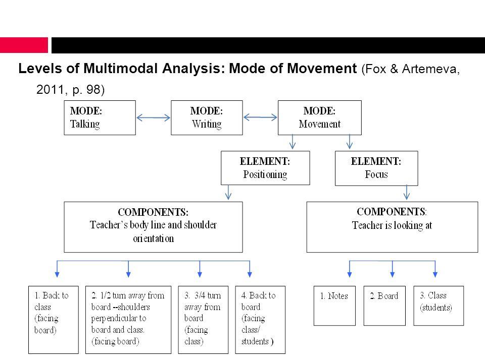 Levels of Multimodal Analysis: Mode of Movement (Fox & Artemeva, 2011, p. 98)