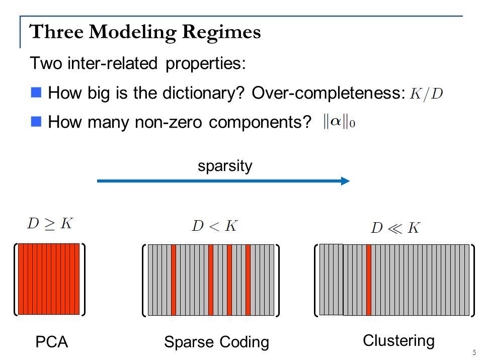 36 Deep Convolutional Networks LeCun+ (1998); Krizhevsky+ (2012)