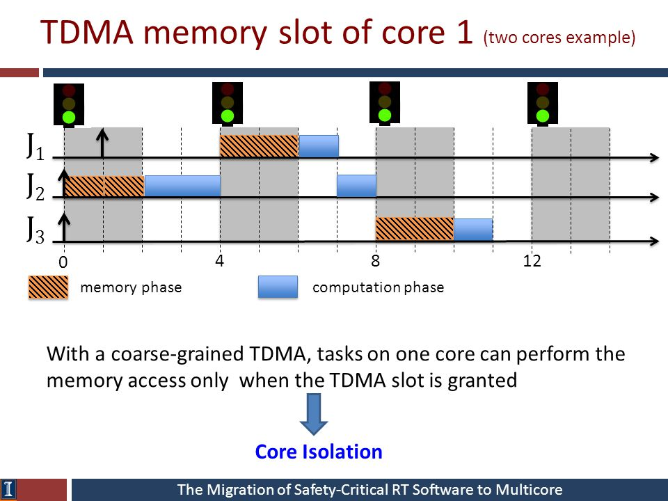 The Migration of Safety-Critical RT Software to Multicore TDMA memory slot of core 1 (two cores example) memory phasecomputation phase J1J1 J2J2 J3J With a coarse-grained TDMA, tasks on one core can perform the memory access only when the TDMA slot is granted Core Isolation