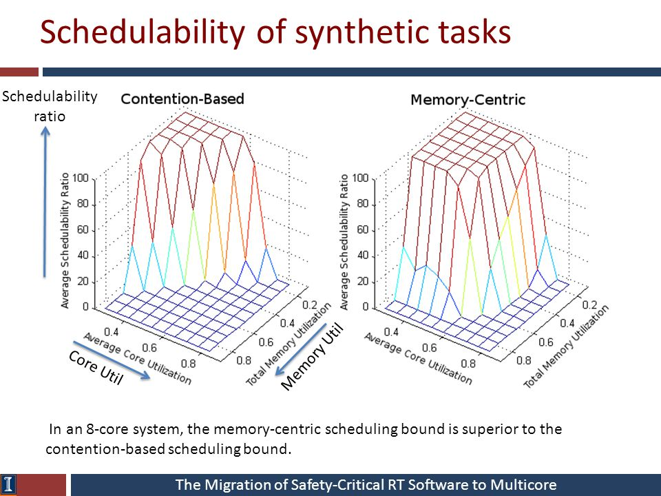 The Migration of Safety-Critical RT Software to Multicore Schedulability of synthetic tasks Core Util Memory Util In an 8-core system, the memory-cent