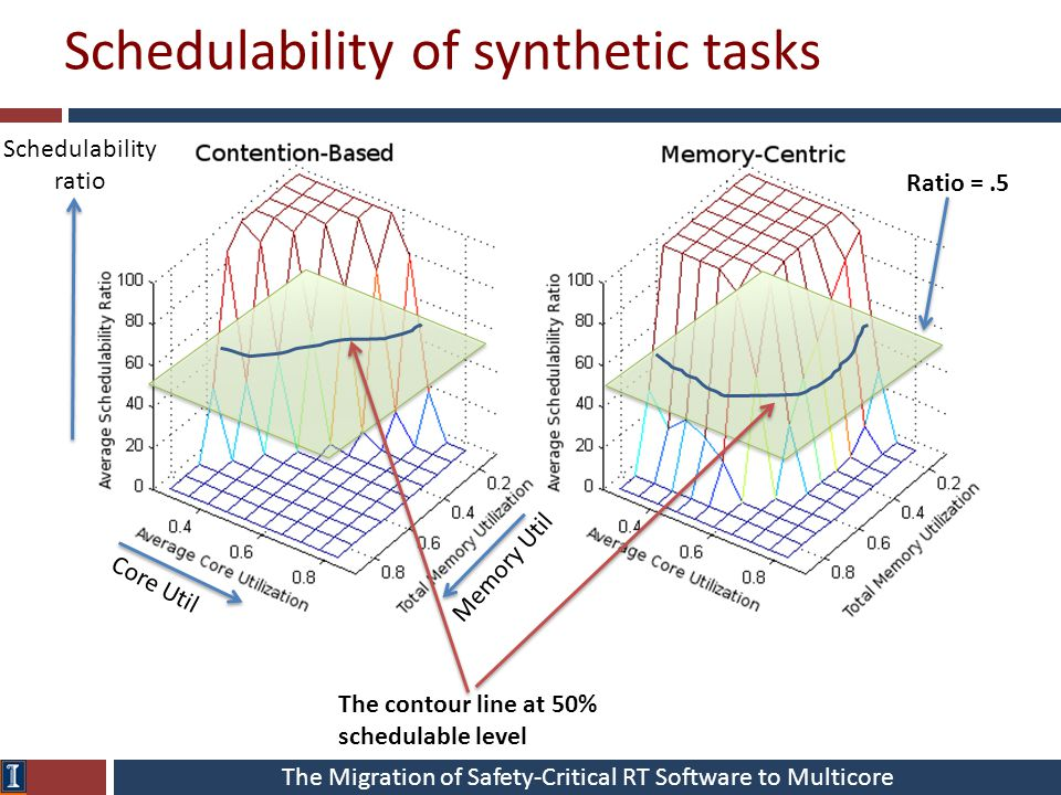 The Migration of Safety-Critical RT Software to Multicore Schedulability of synthetic tasks Schedulability ratio Core Util Memory Util Ratio =.5 The contour line at 50% schedulable level