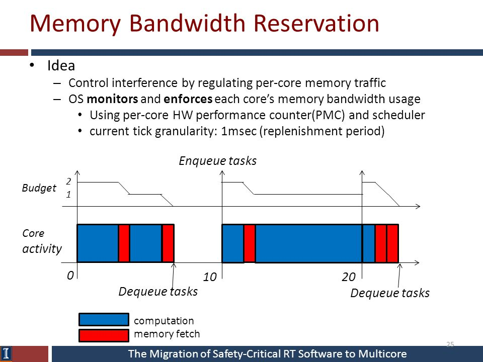 The Migration of Safety-Critical RT Software to Multicore Memory Bandwidth Reservation Idea – Control interference by regulating per-core memory traff