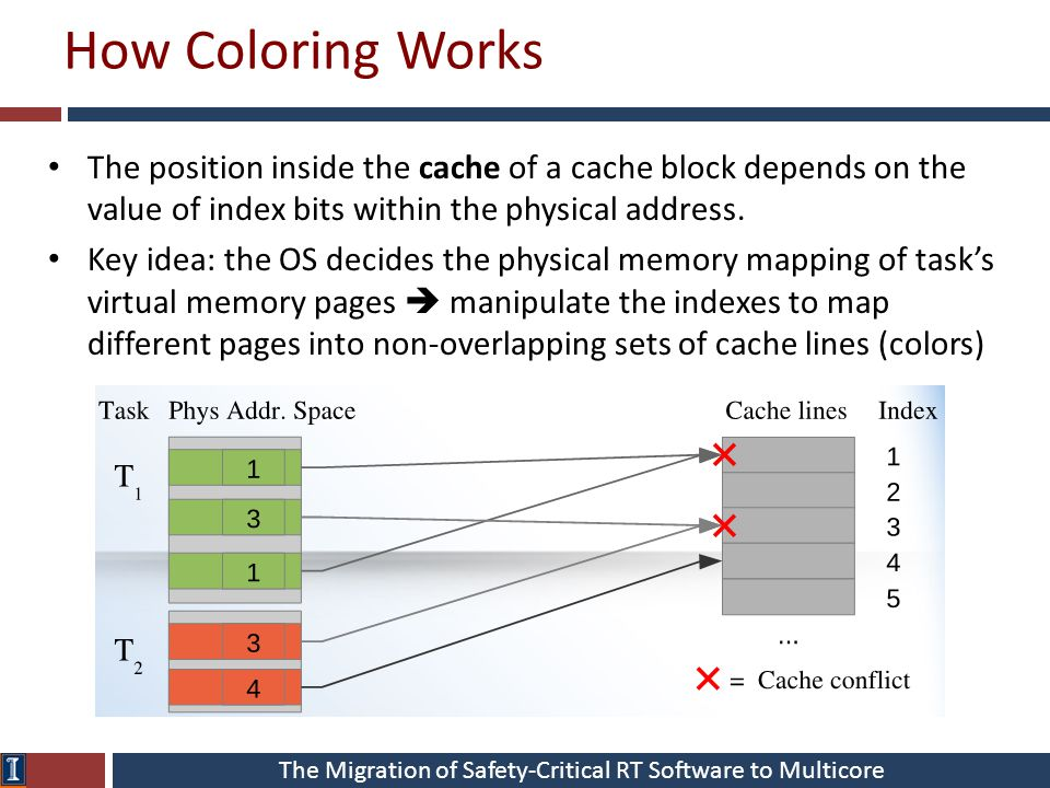 The Migration of Safety-Critical RT Software to Multicore How Coloring Works The position inside the cache of a cache block depends on the value of in