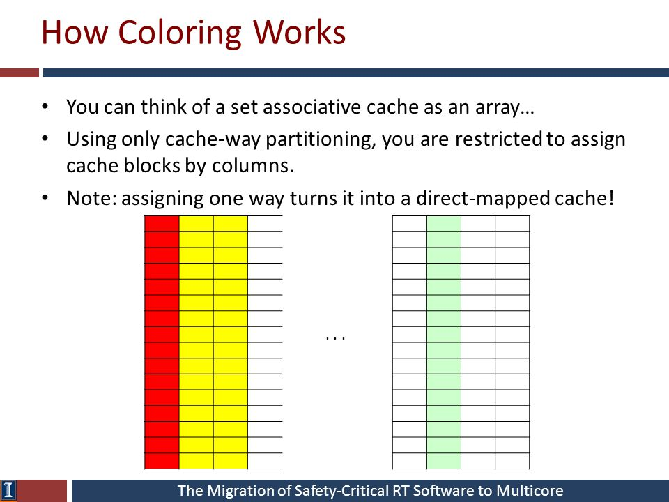 The Migration of Safety-Critical RT Software to Multicore How Coloring Works You can think of a set associative cache as an array… Using only cache-wa