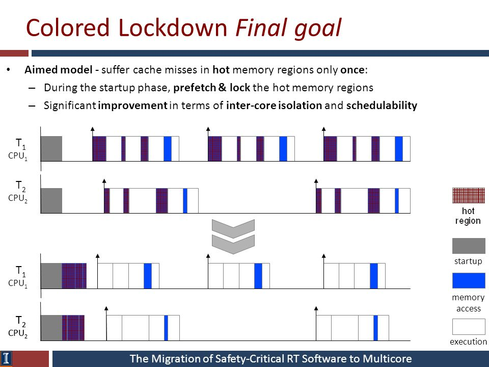 The Migration of Safety-Critical RT Software to Multicore T 1 CPU 1 Colored Lockdown Final goal Aimed model - suffer cache misses in hot memory region