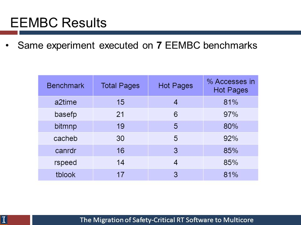 The Migration of Safety-Critical RT Software to Multicore EEMBC Results Same experiment executed on 7 EEMBC benchmarks BenchmarkTotal PagesHot Pages % Accesses in Hot Pages a2time15481% basefp21697% bitmnp19580% cacheb30592% canrdr16385% rspeed14485% tblook17381%