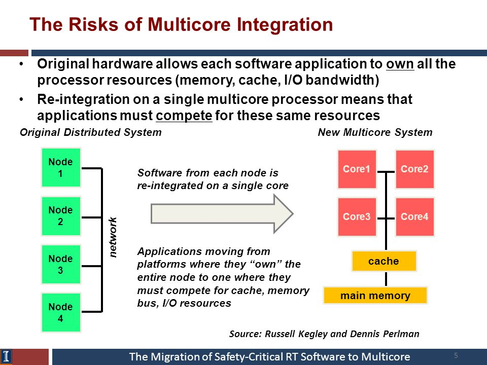 The Migration of Safety-Critical RT Software to Multicore The Risks of Multicore Integration Original hardware allows each software application to own
